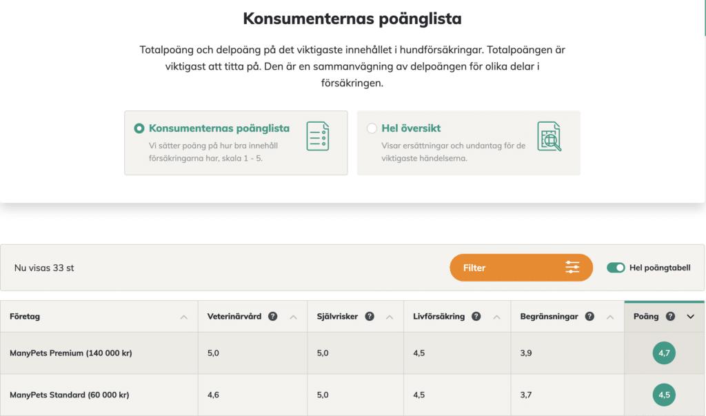 ManyPets omdöme konsumenternas.se